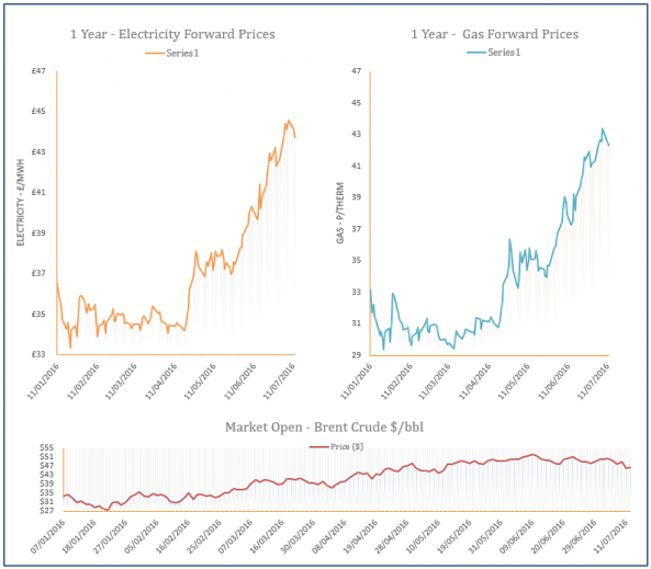 energy price graph - 12-07-2016