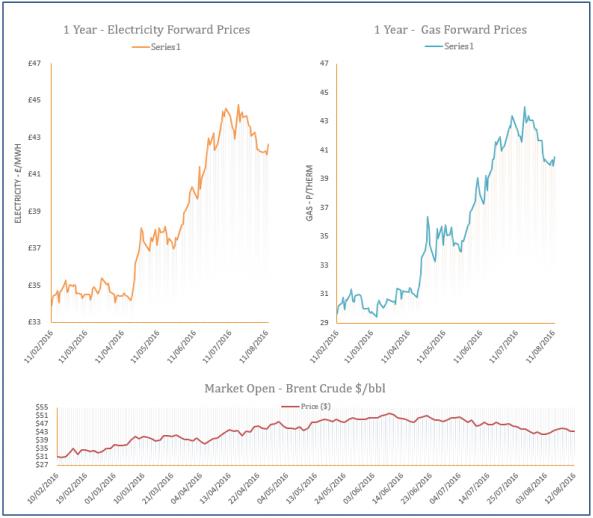 energy price graph - 12-08-2016
