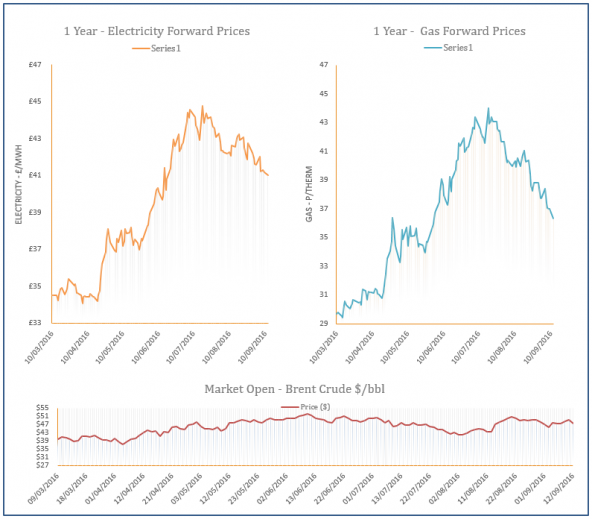 energy price graph - 12-09-2016