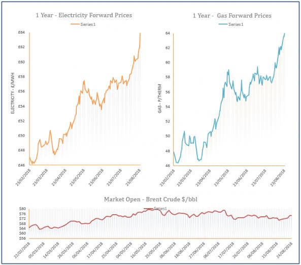 energy price graph - 12-09-2018