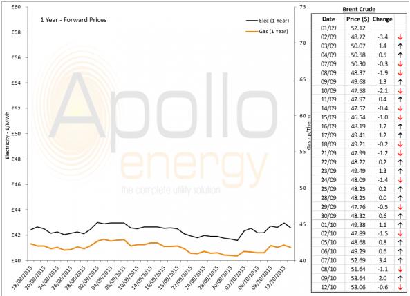 Energy Market Analysis - 12-10-2015