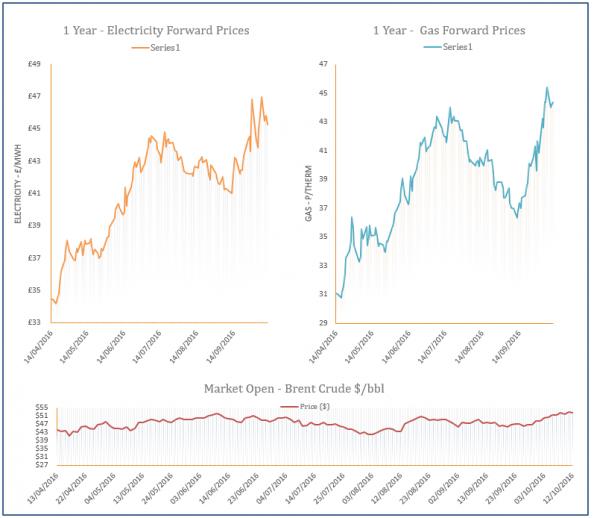energy price graph - 12-10-2016