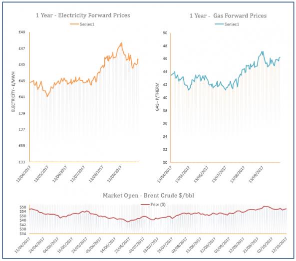 energy price graph - 12-10-2017