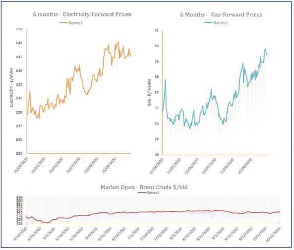 energy price graph - 12-10-2020