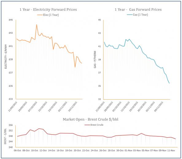 energy price graph - 12-11-2015