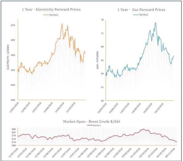 energy price graph - 12/11/2018