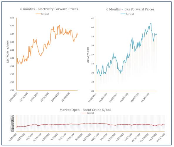 energy price graph - 12-11-2020