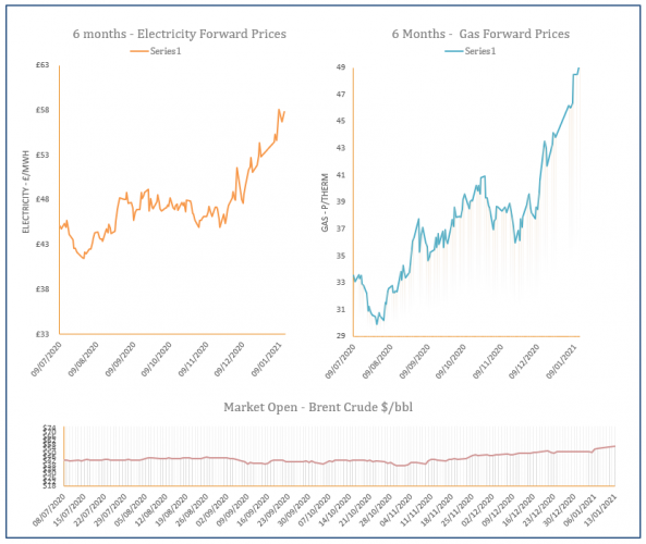 energy price graph - 13-01-2021