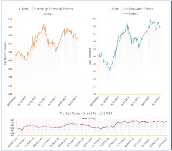 energy price graph - 13-02-2017