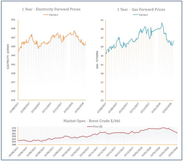 energy price graph - 13-02-2018