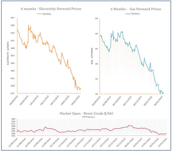 energy price graph - 13-02-2020
