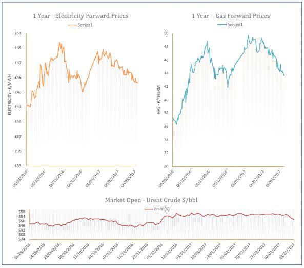 energy price graph - 13-03-2017