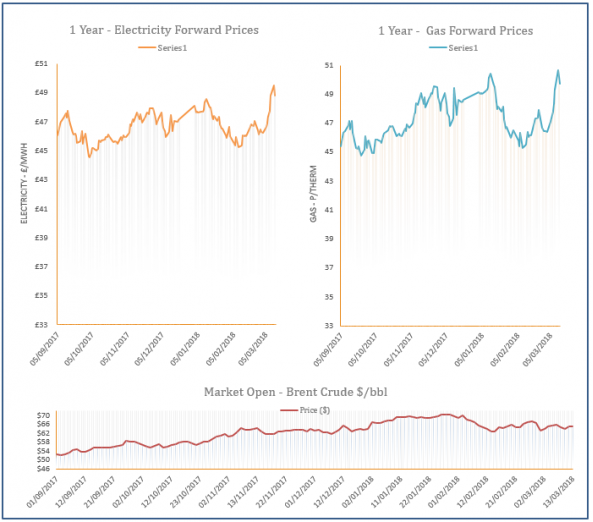 energy price graph - 13-03-2018