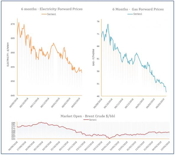 energy price graph - 13-03-2019