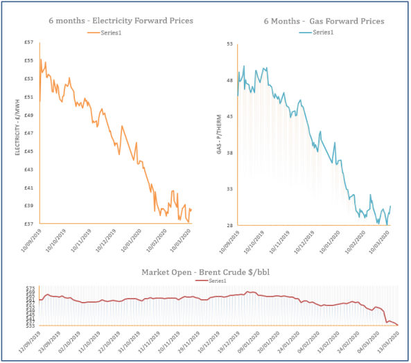 energy price graph - 13-03-2020
