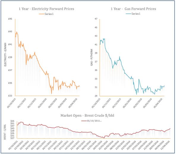 energy price graph - 13-04-2016