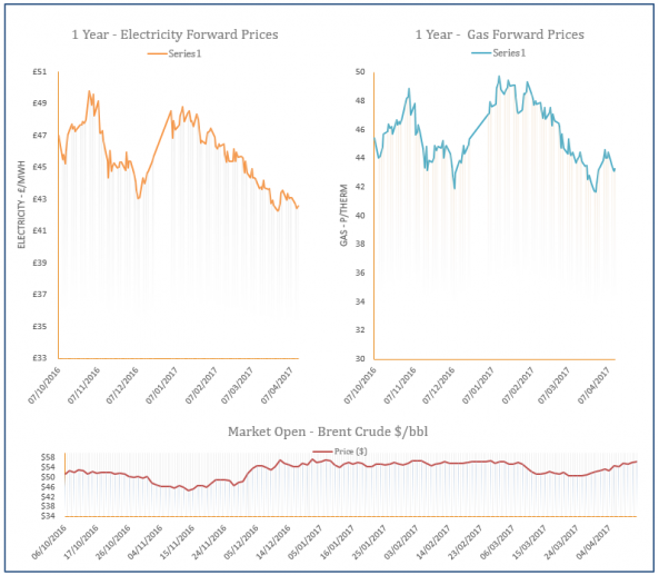 energy price graph - 13-04-2017