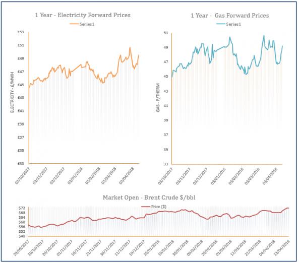 energy price graph - 13-04-2018