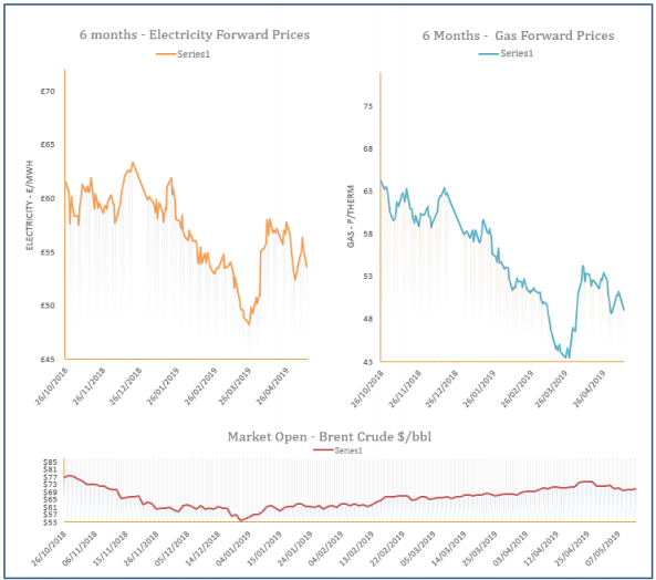 Energy Price Graph - 13-05-2019