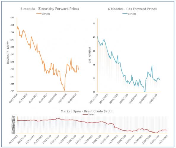 energy price graph - 13-05-2020