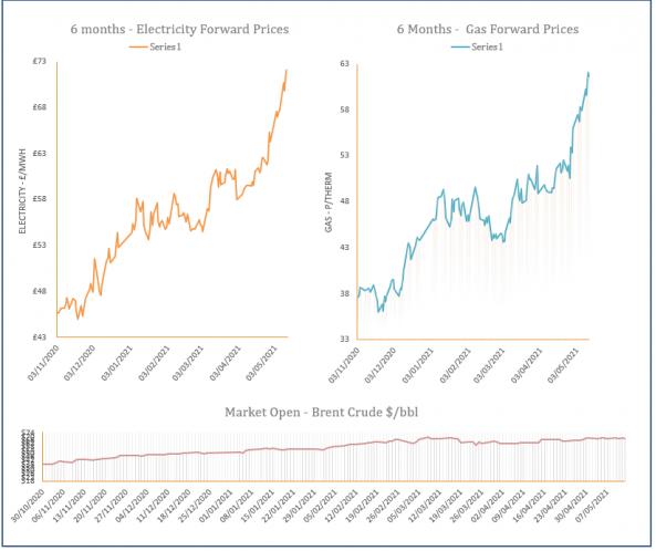 energy price graph - 13-05-2021