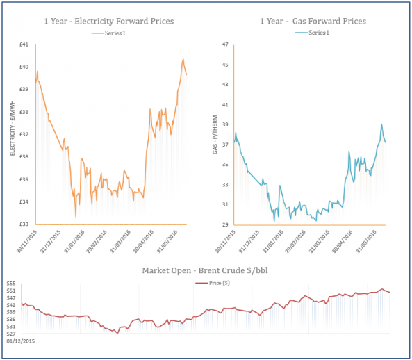 energy price graph - 13-06-2016