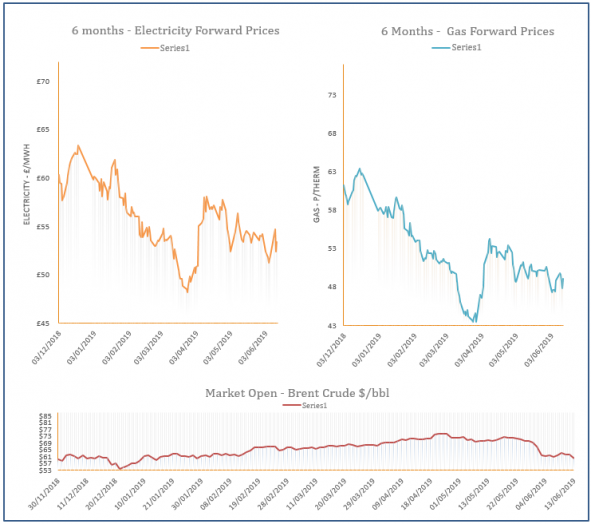 energy price graph - 13-06-2019