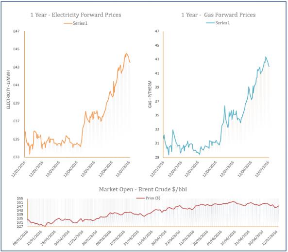 energy price graph - 13-07-2016