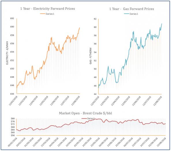 energy price graph - 13-08-2018