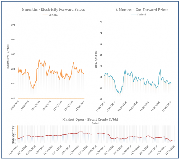energy price graph - 13-08-2019