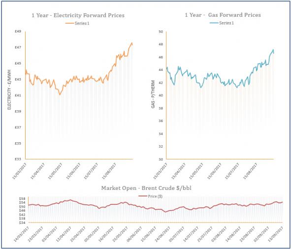 energy price graph - 13-09-2017