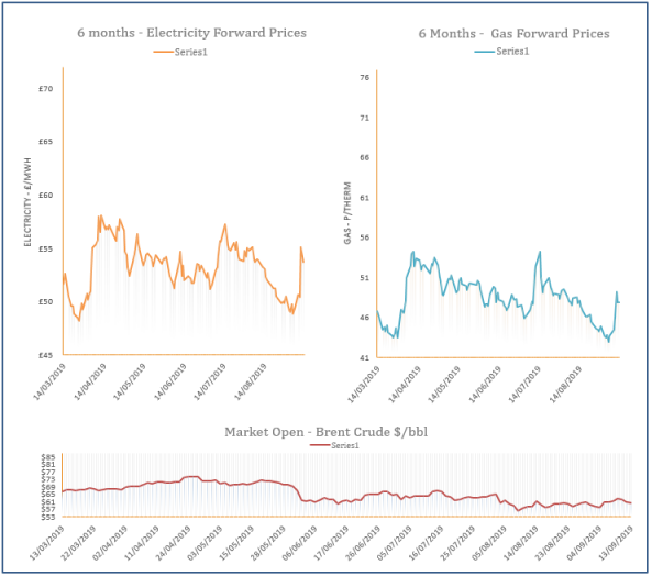 energy price graph - 13-09-2019