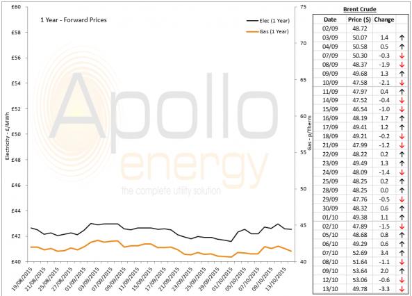 energy price graph - 13-10-2015