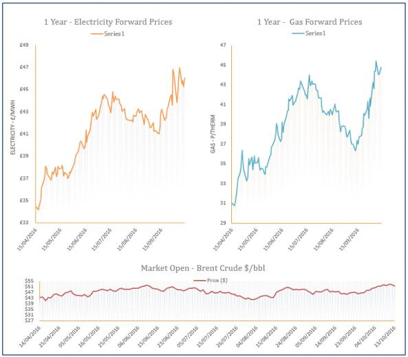 energy price graph - 13-10-2016