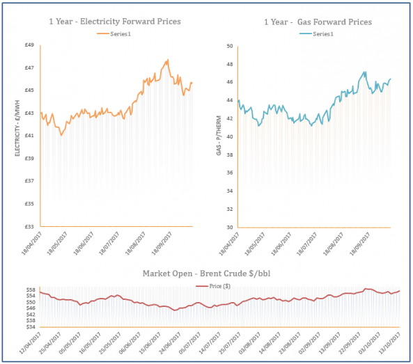 energy price graph - 13-10-2017