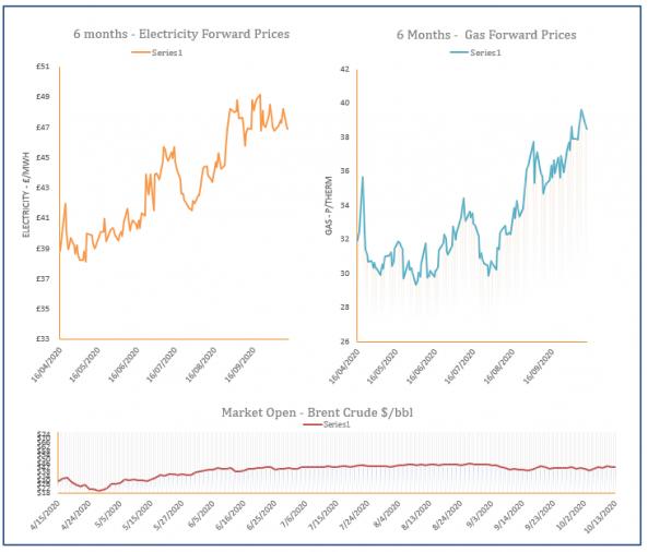 energy price graph - 13-10-2020