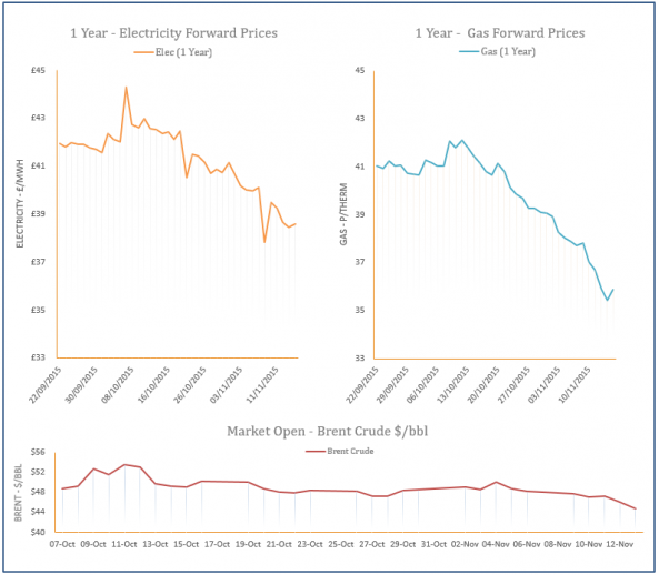 energy price graph - 13-11-2015