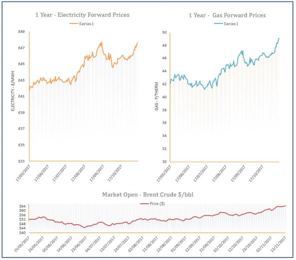 energy price graph - 13-11-2017