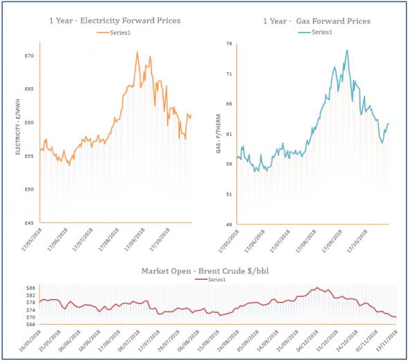 energy prices - 13-11-2018