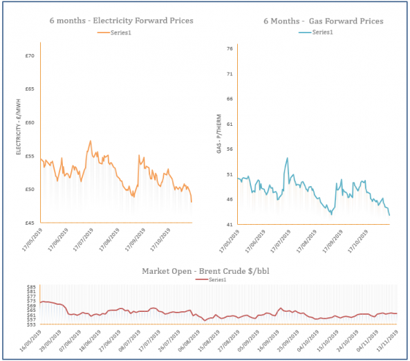 energy price graph - 13-11-2019