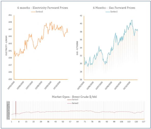 energy price graph - 13-11-2020