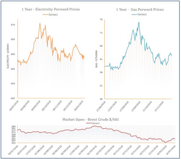 energy price graph - 14-01-2019