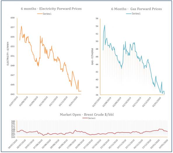 energy price graph - 14-01-2020