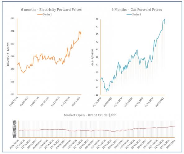 energy price graph - 14-01-2021