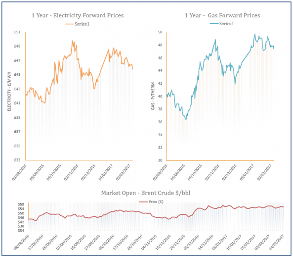 energy price graph - 14-02-2017