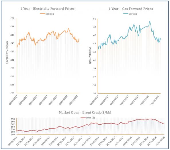 energy price graph - 14-02-2018