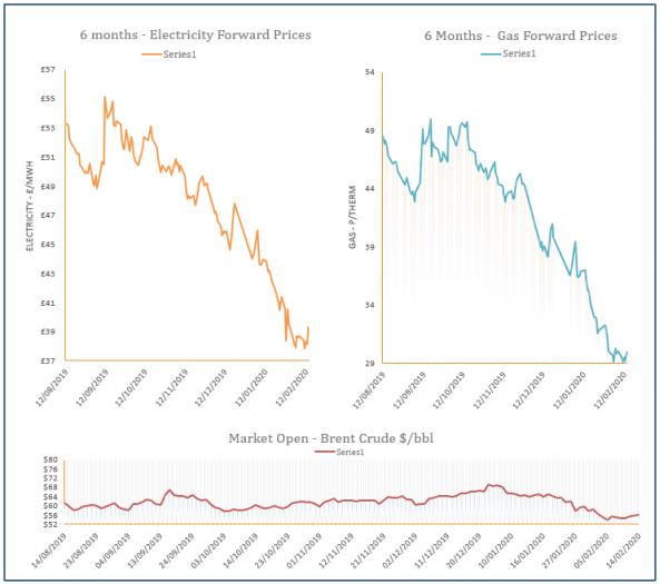 energy price graph - 14-02-2020