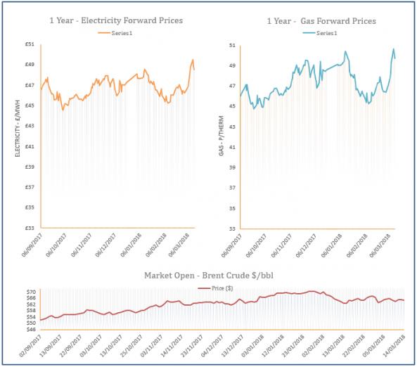 energy price graph - 14-03-2018