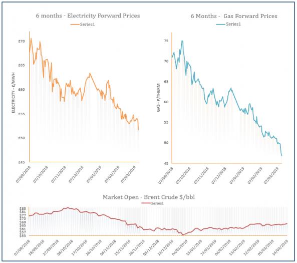 energy price graph - 14-03-2019