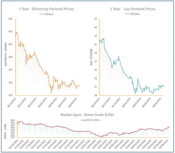 energy price graph - 14-04-2016